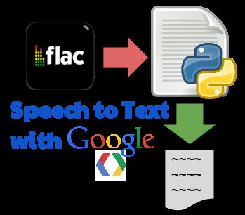 Google Speech to Text API - Working Python Script