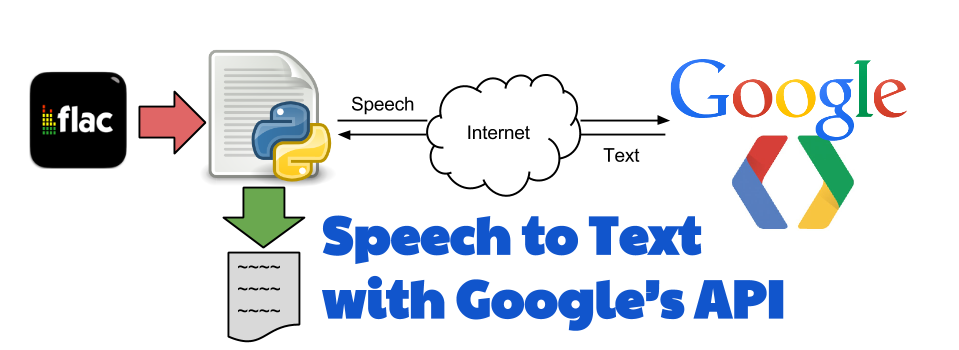 Using Google's Speech to Text API with Python to transcribe audio files